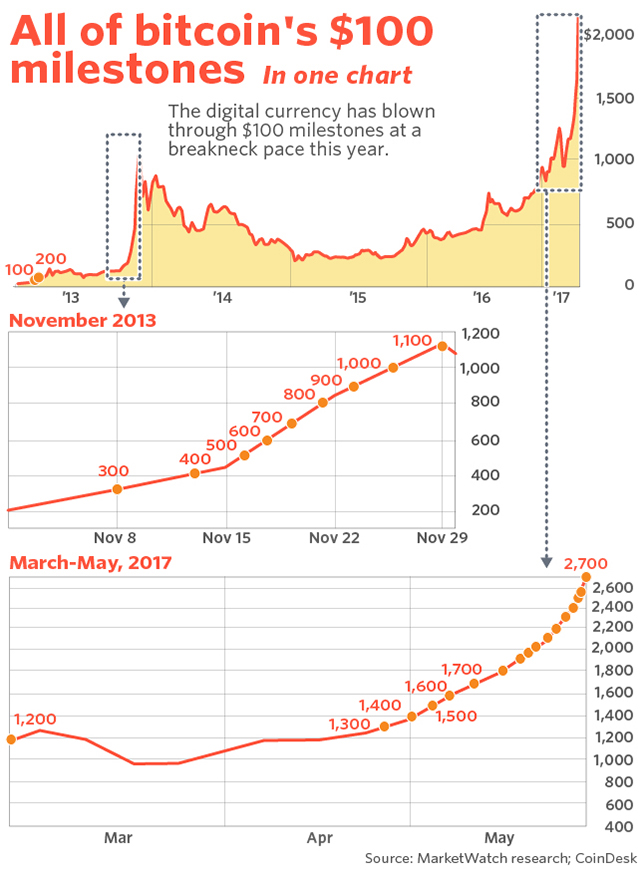 Veja como o bitcoin chamejante foi acelerado
